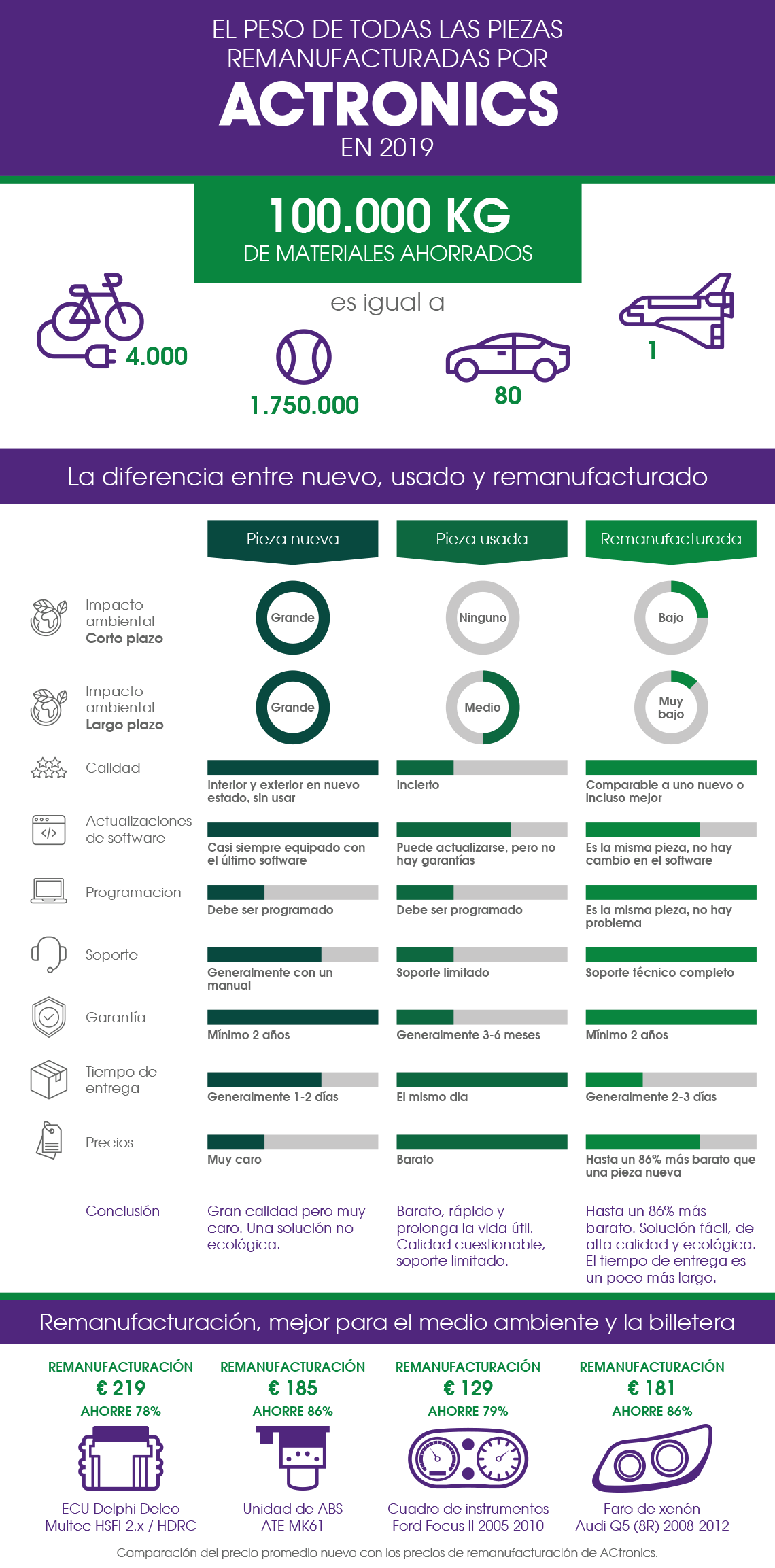 2020_Infographic_Reman_Day_ES