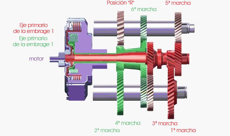 TCU-DSG 6-Draw