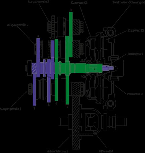allgemeine-funktion-dsg7