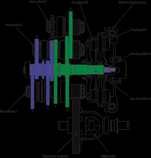 dsg7-versnellingsbak-weergave