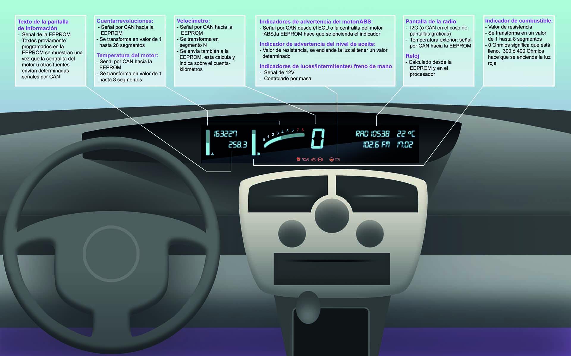 Cuadro de instrumentos Renault Scenic II 2003