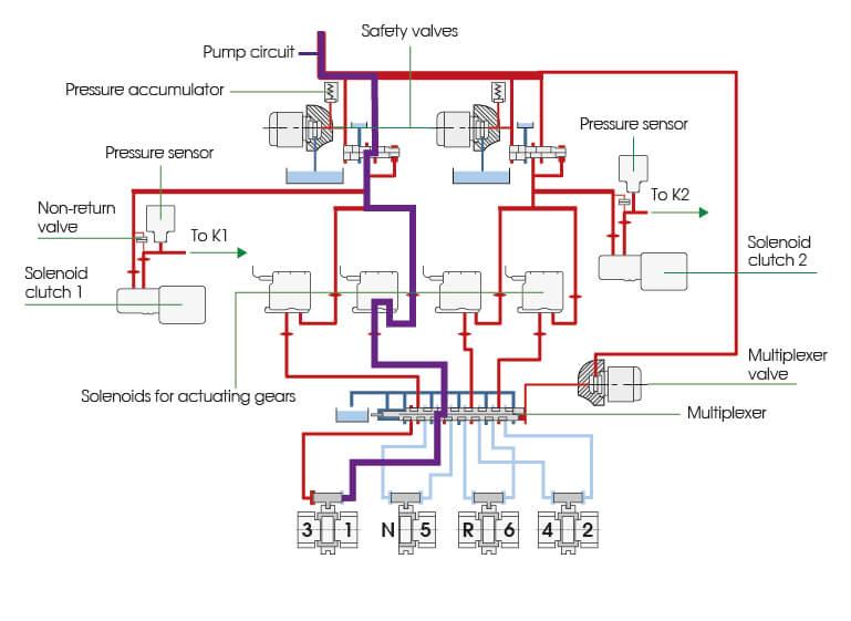 DSG 6 TCU Explanation