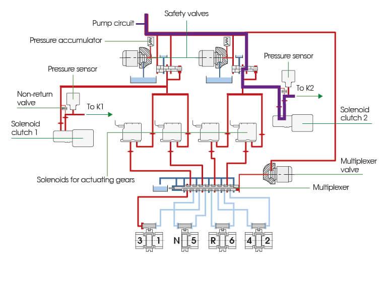 DSG-6 TSU Explanation