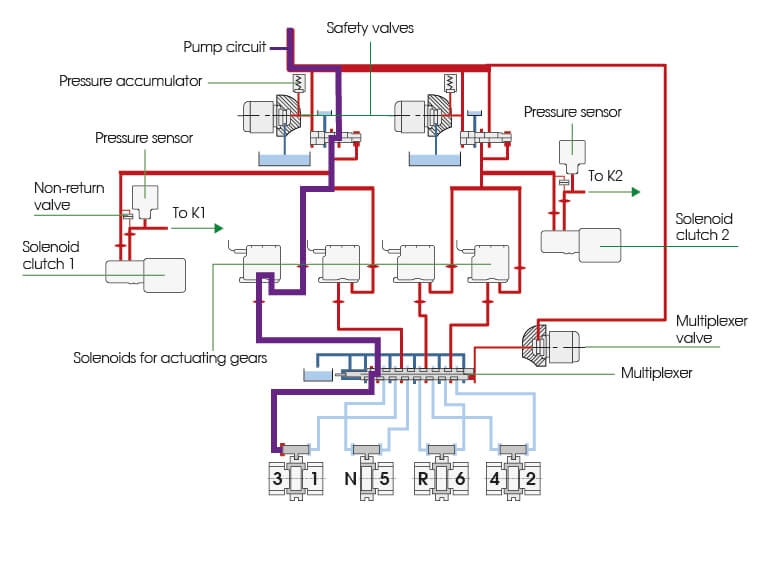 Dsg 6 Tcu Explanation: Audi 80 1z Wiring Diagram At Hrqsolutions.co