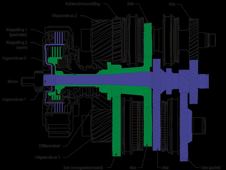 dsg6-versnellingsbak-weergave