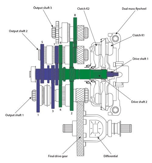 dsg7-gearbox-display-uk