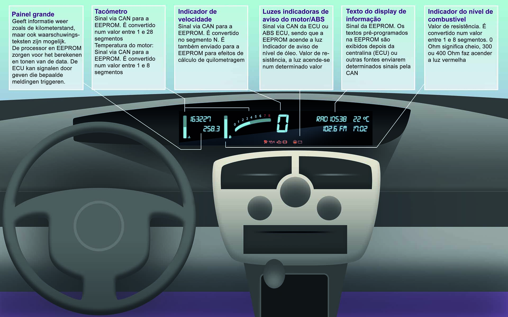 Instrument cluster Explanation